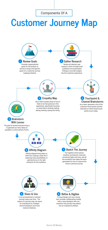 tipi di infografica