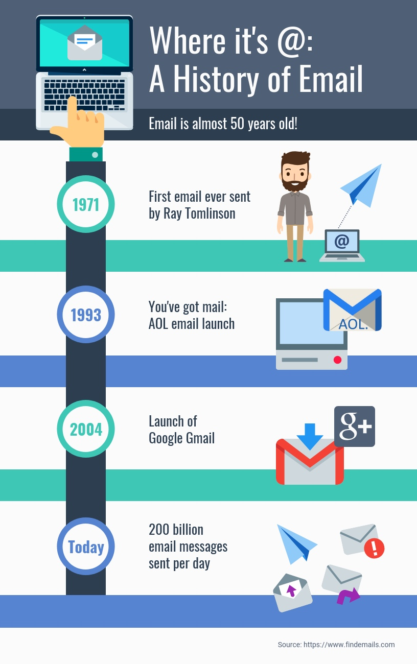 A-History-of-Email-Timeline