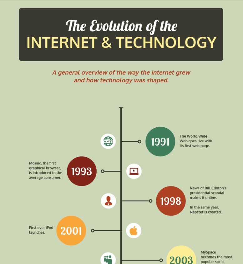 The evolution of the internet & technology